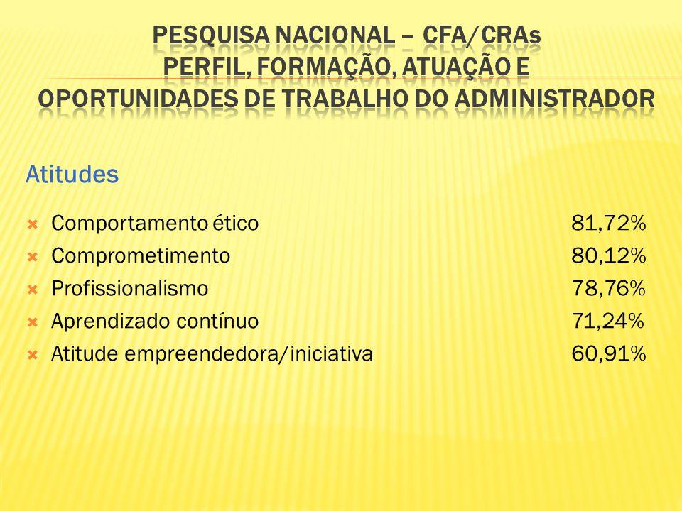 Pesquisa Nacional – CFA/CRAs Perfil, Formação, Atuação e Oportunidades de Trabalho do Administrador