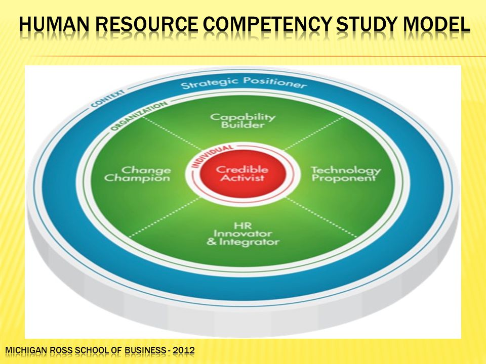 Human Resource Competency Study Model