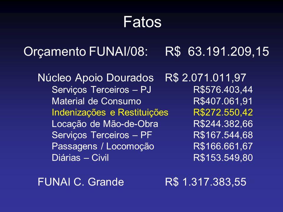 Fatos Orçamento FUNAI/08: R$ 63.191.209,15