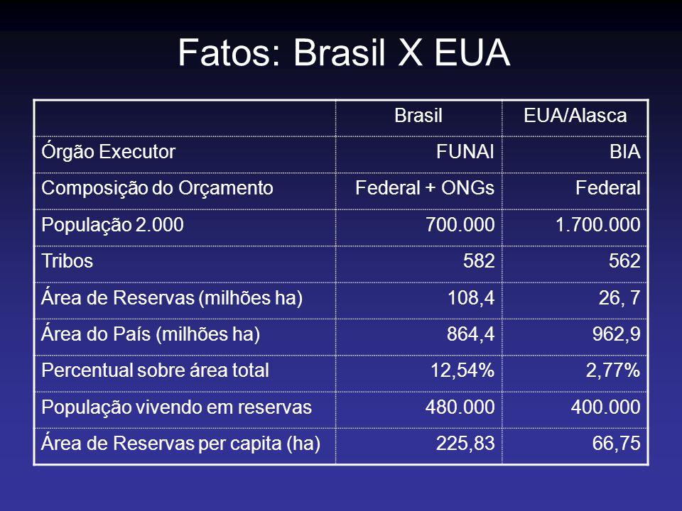 Fatos: Brasil X EUA Brasil EUA/Alasca Órgão Executor FUNAI BIA