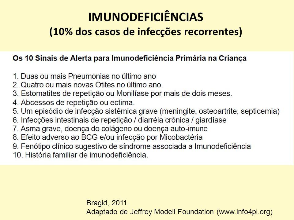 (10% dos casos de infecções recorrentes)