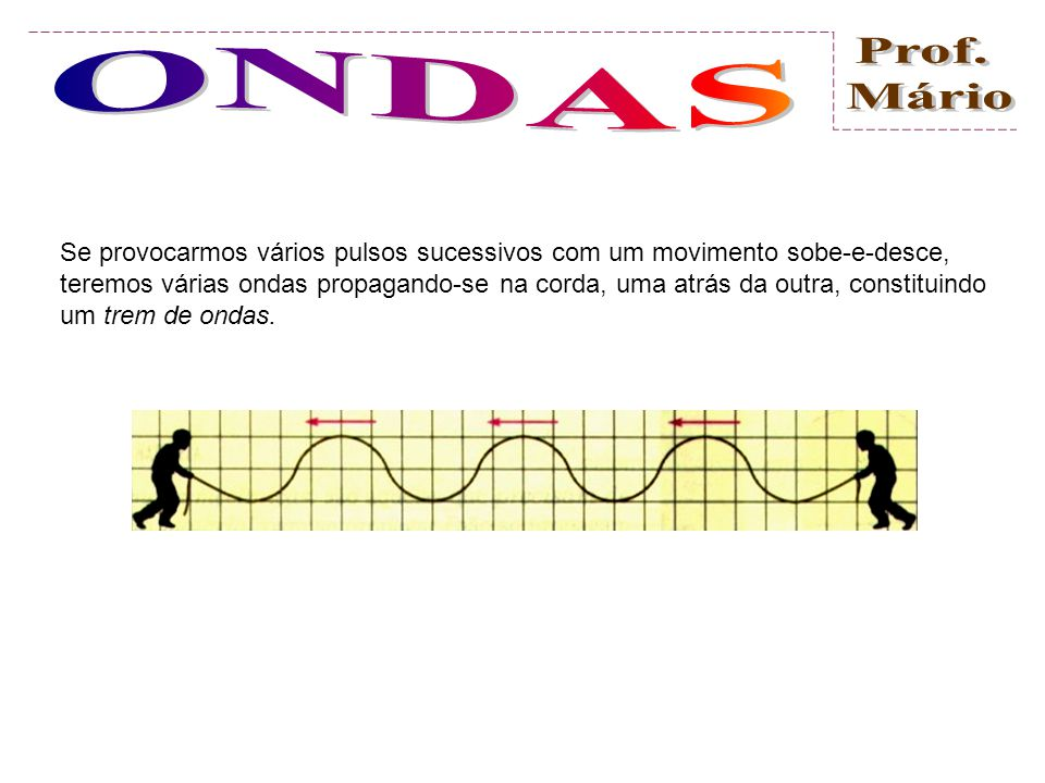 Se provocarmos vários pulsos sucessivos com um movimento sobe-e-desce, teremos várias ondas propagando-se na corda, uma atrás da outra, constituindo um trem de ondas.