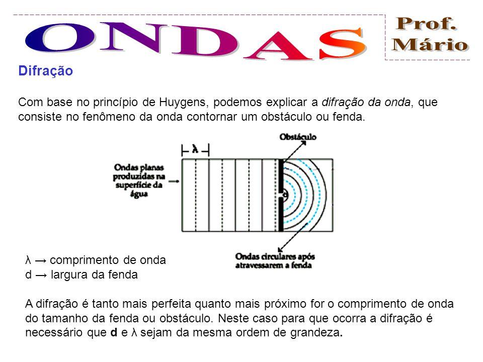 Difração Com base no princípio de Huygens, podemos explicar a difração da onda, que consiste no fenômeno da onda contornar um obstáculo ou fenda.