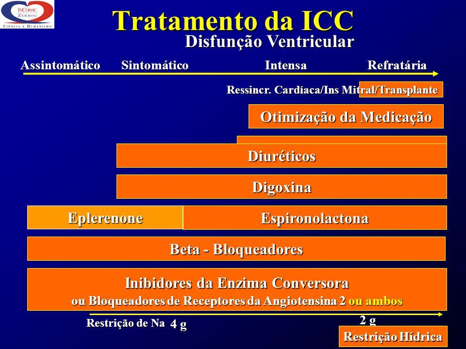 Tratamento da ICC Disfunção Ventricular Otimização da Medicação