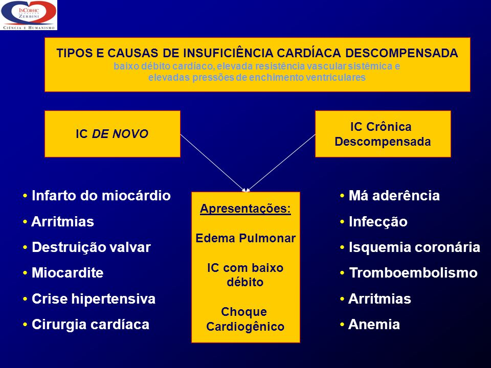 Infarto do miocárdio Arritmias Destruição valvar Miocardite