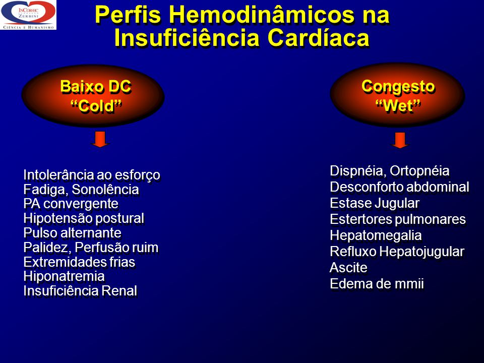 Perfis Hemodinâmicos na Insuficiência Cardíaca