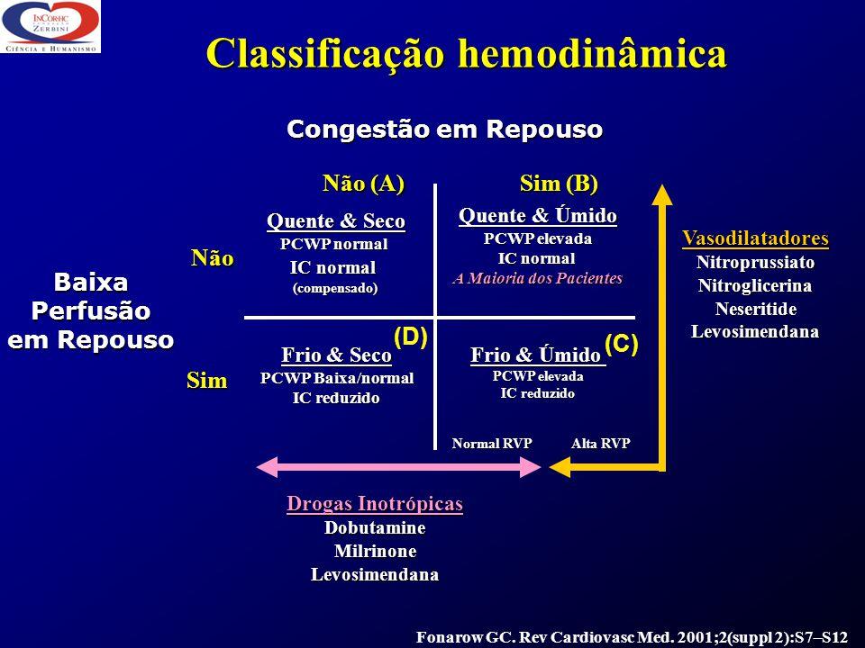 Classificação hemodinâmica