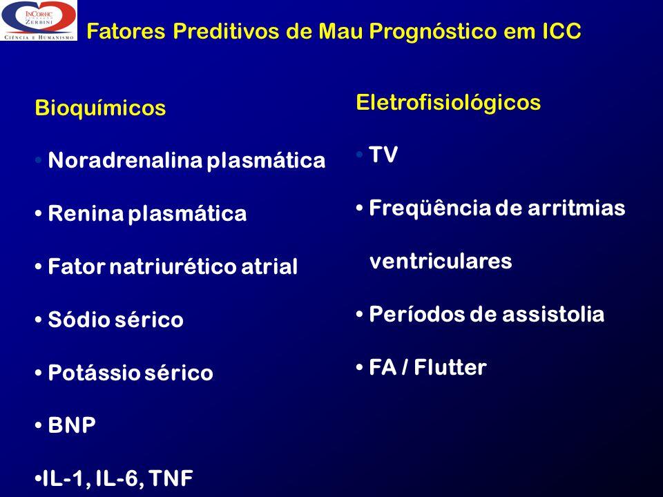Fatores Preditivos de Mau Prognóstico em ICC