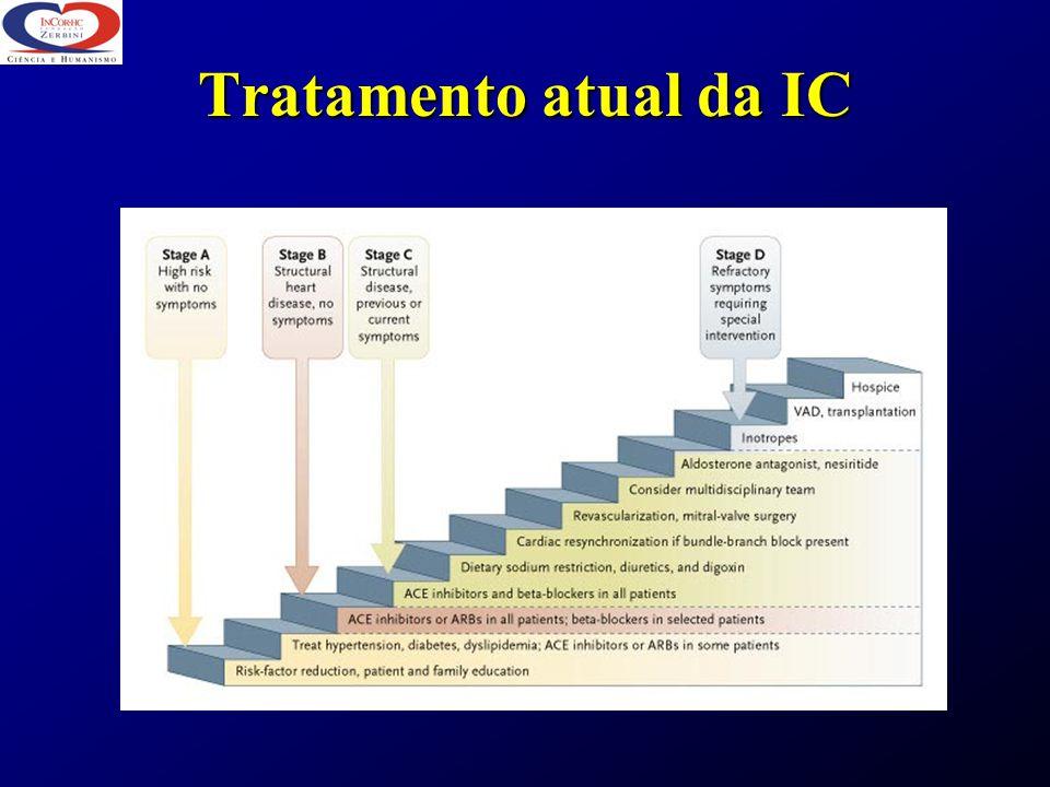 Tratamento atual da IC