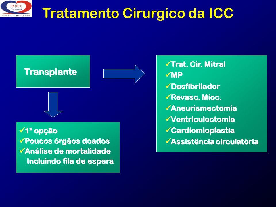 Tratamento Cirurgico da ICC