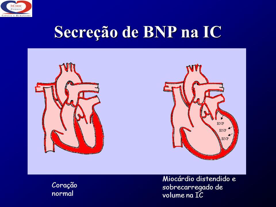 Secreção de BNP na IC BNP. BNP. BNP. Miocárdio distendido e sobrecarregado de volume na IC.