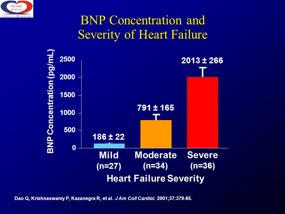 BNP Concentration and Severity of Heart Failure