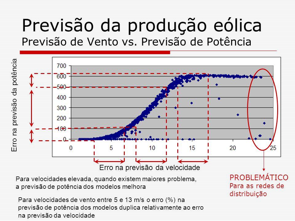 Previsão da produção eólica Previsão de Vento vs. Previsão de Potência