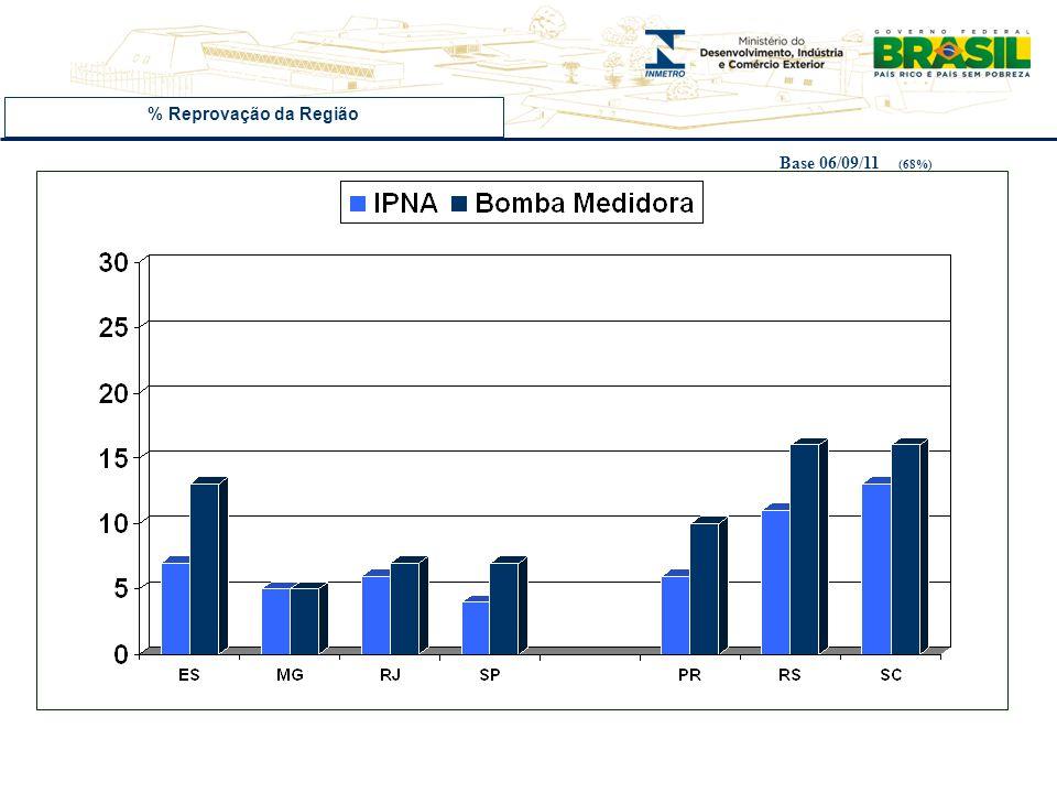 % Reprovação da Região Base 06/09/11 (68%)