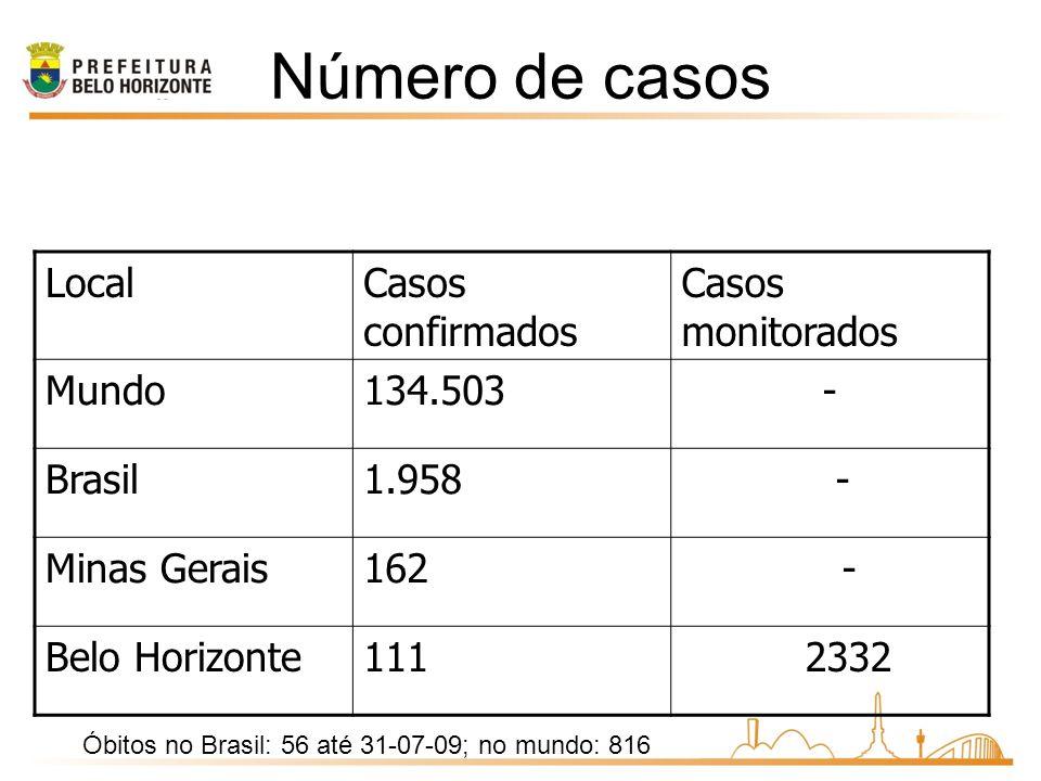 Óbitos no Brasil: 56 até 31-07-09; no mundo: 816