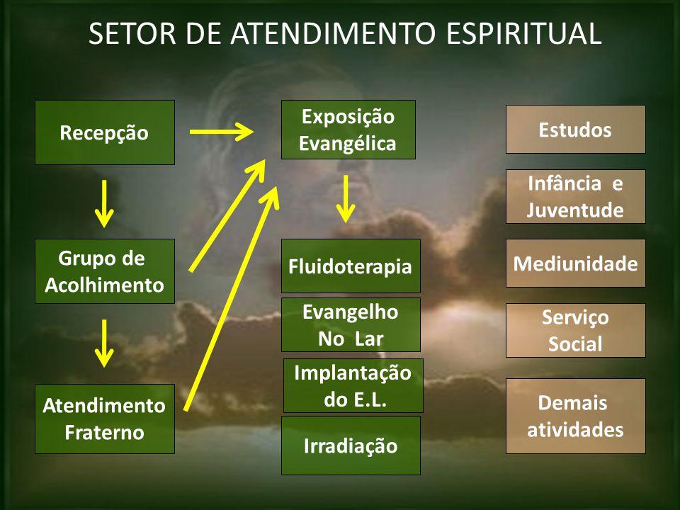 SETOR DE ATENDIMENTO ESPIRITUAL