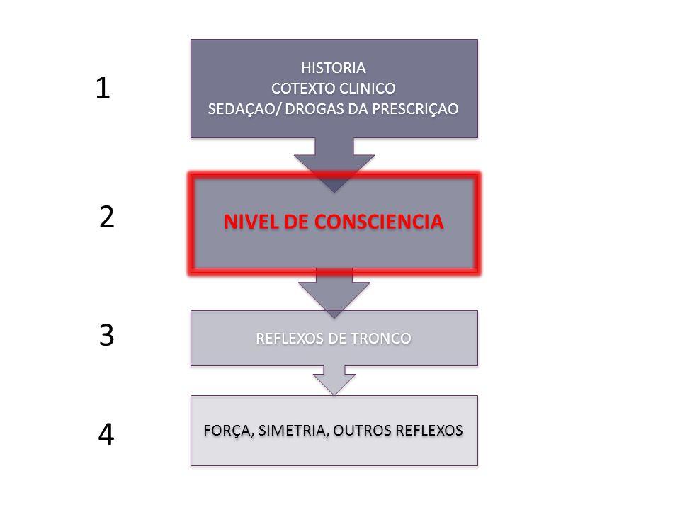 1 2 3 4 NIVEL DE CONSCIENCIA HISTORIA COTEXTO CLINICO