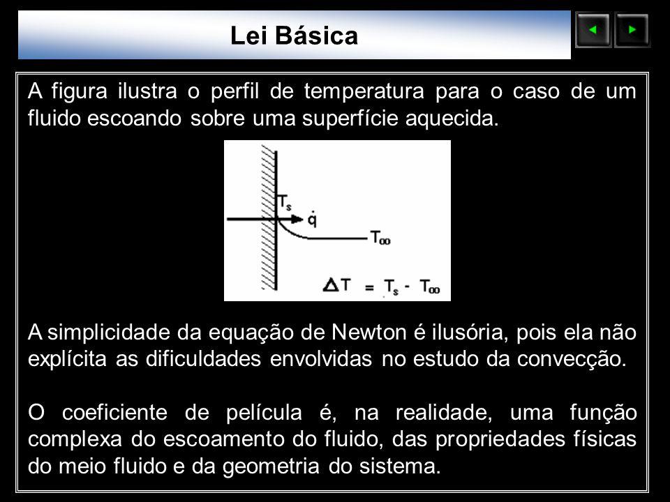 Lei Básica Sólidos Moleculares. A figura ilustra o perfil de temperatura para o caso de um fluido escoando sobre uma superfície aquecida.