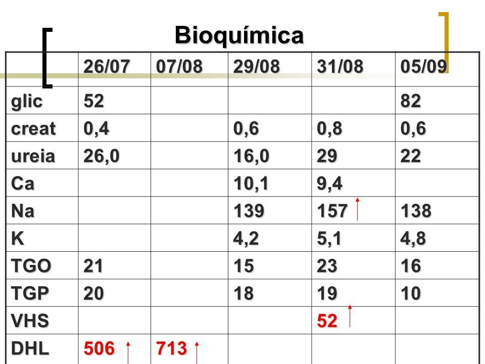 Bioquímica 26/07 07/08 29/08 31/08 05/09 glic 52 82 creat 0,4 0,6 0,8