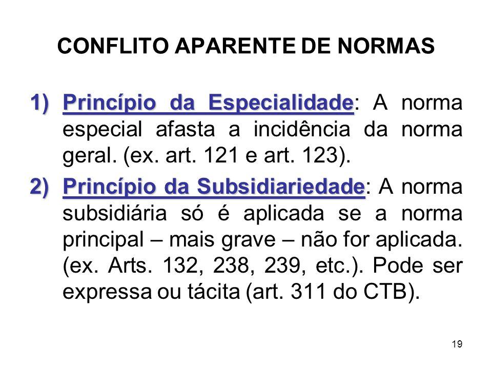 CONFLITO APARENTE DE NORMAS