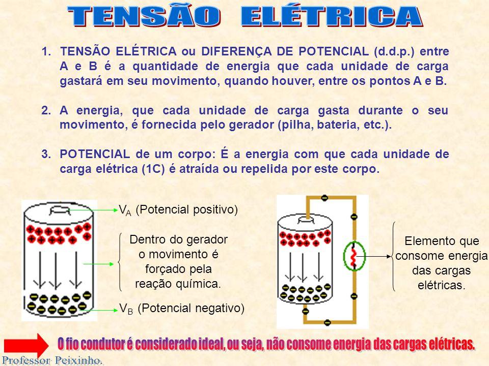 TENSÃO ELÉTRICA Professor Peixinho.