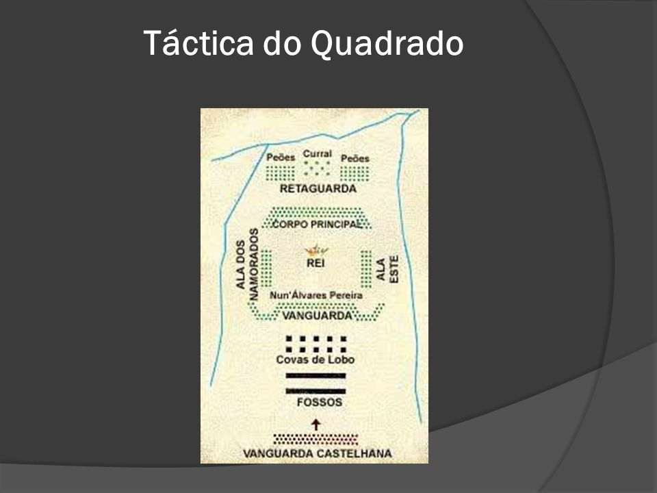 Táctica do Quadrado