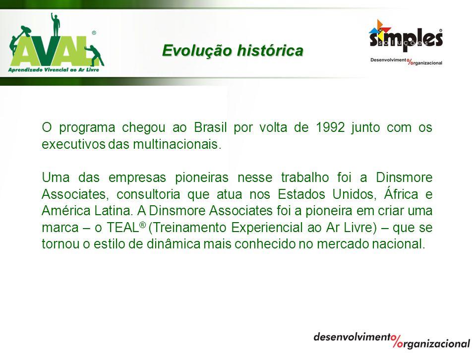 Evolução histórica O programa chegou ao Brasil por volta de 1992 junto com os executivos das multinacionais.