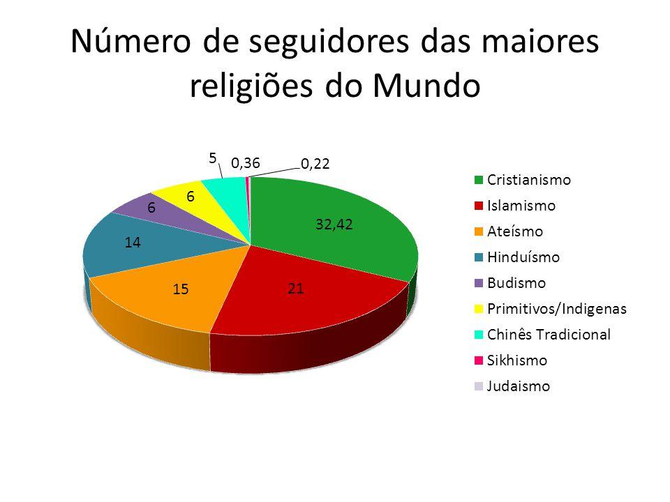 Número de seguidores das maiores religiões do Mundo