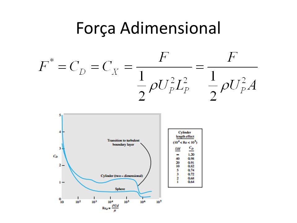 Força Adimensional