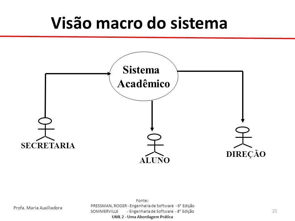 Visão macro do sistema Sistema Acadêmico SECRETARIA DIREÇÃO ALUNO