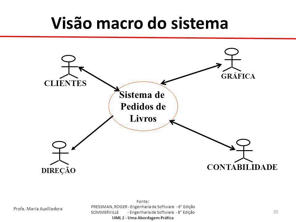 Visão macro do sistema Sistema de Pedidos de Livros CLIENTES