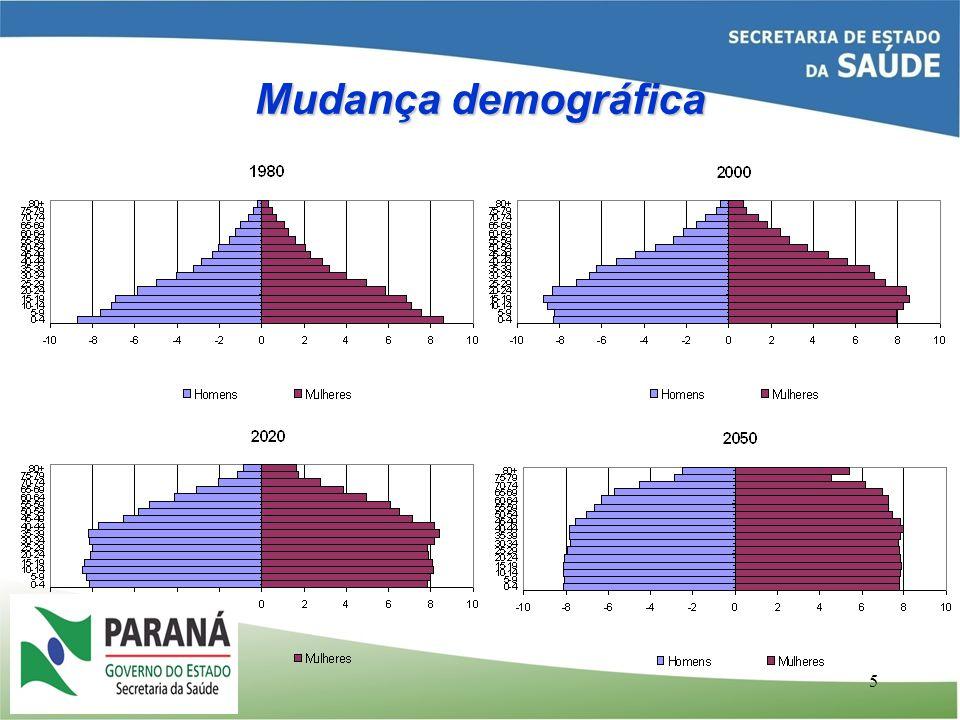Mudança demográfica 5 Fonte: IBGE Elaboração: SPS/MPS
