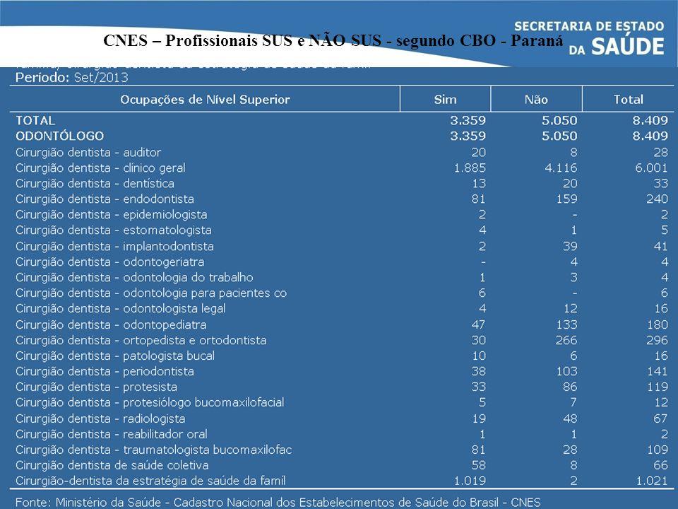 CNES – Profissionais SUS e NÃO SUS - segundo CBO - Paraná