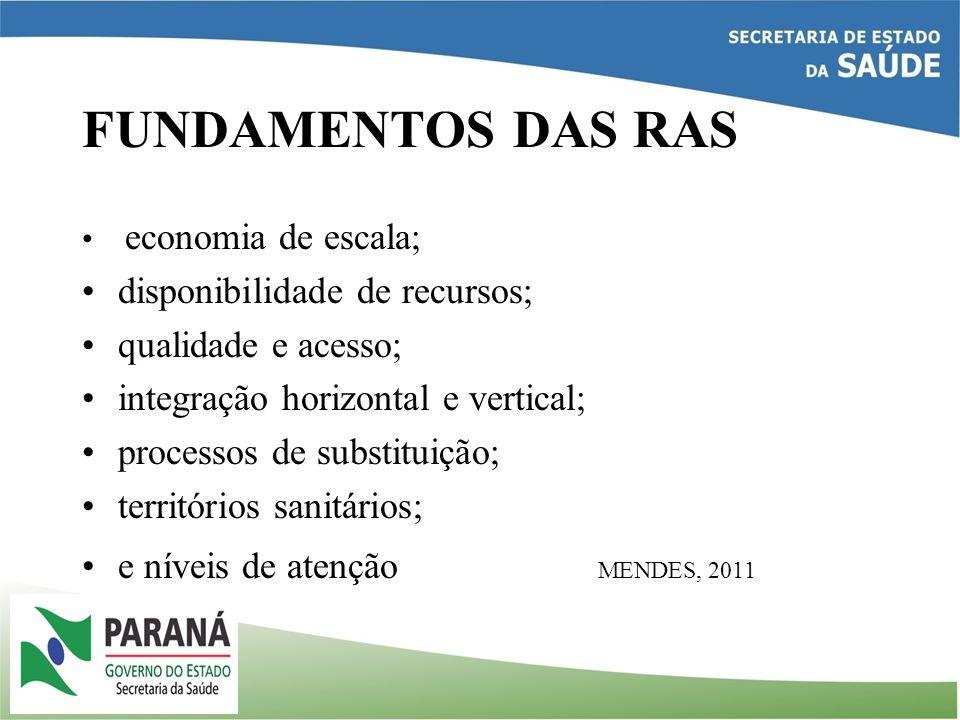 FUNDAMENTOS DAS RAS disponibilidade de recursos; qualidade e acesso;
