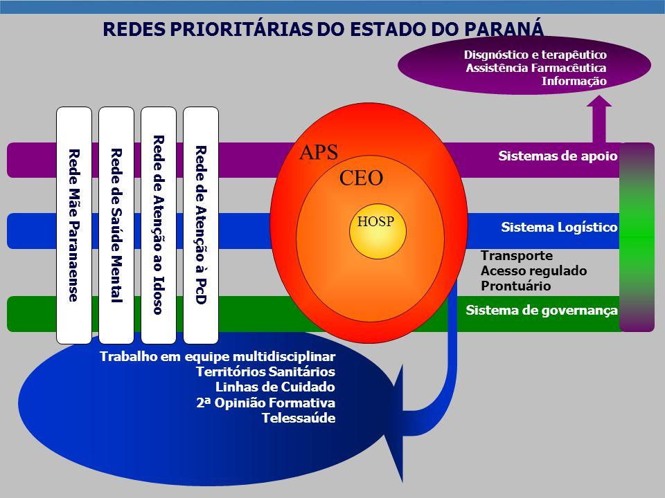 REDES PRIORITÁRIAS DO ESTADO DO PARANÁ Rede de Atenção ao Idoso