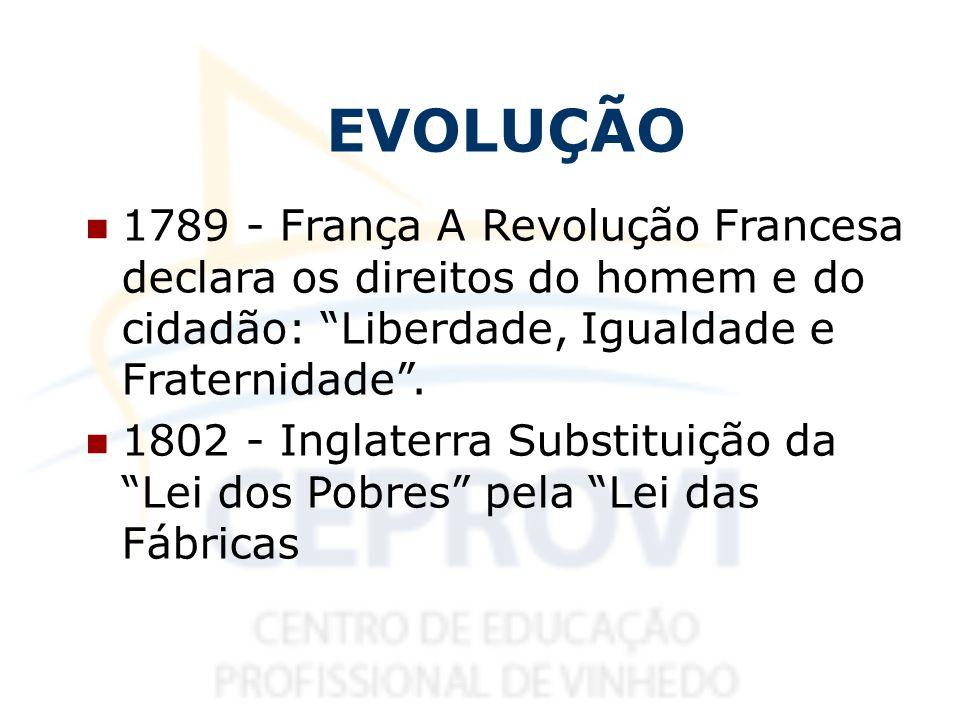 EVOLUÇÃO 1789 - França A Revolução Francesa declara os direitos do homem e do cidadão: Liberdade, Igualdade e Fraternidade .