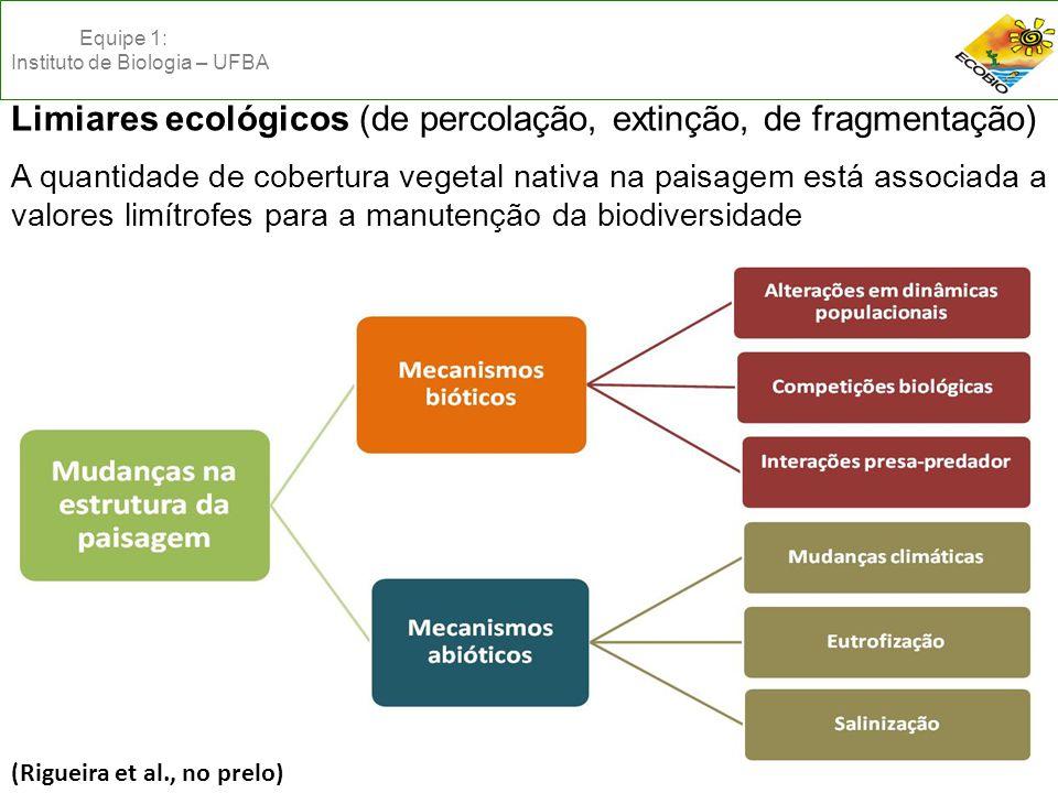 Limiares ecológicos (de percolação, extinção, de fragmentação)