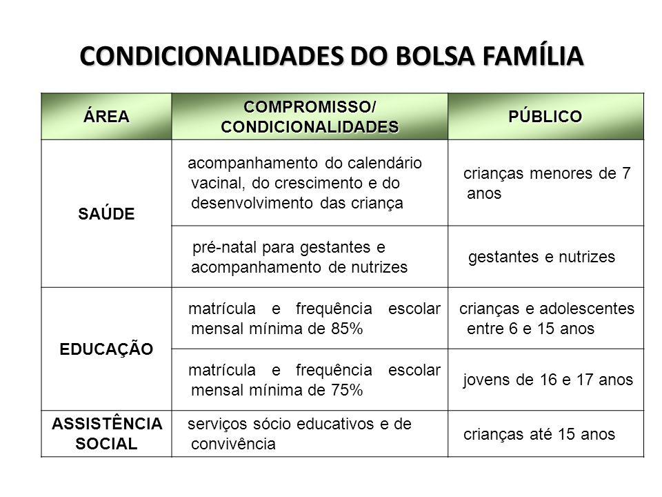 CONDICIONALIDADES DO BOLSA FAMÍLIA