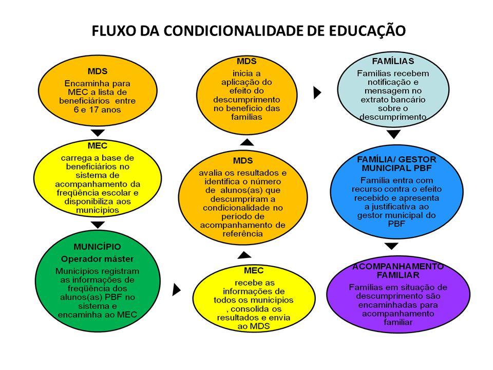 FLUXO DA CONDICIONALIDADE DE EDUCAÇÃO