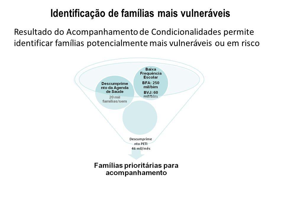 Identificação de famílias mais vulneráveis