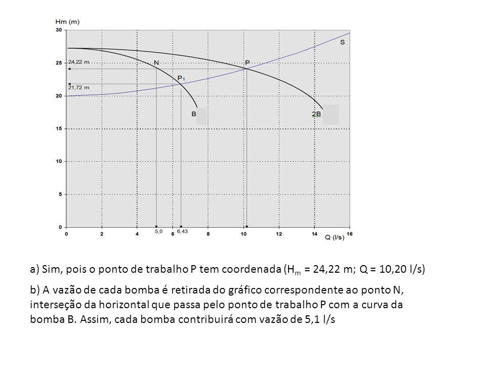 a) Sim, pois o ponto de trabalho P tem coordenada (Hm = 24,22 m; Q = 10,20 l/s)