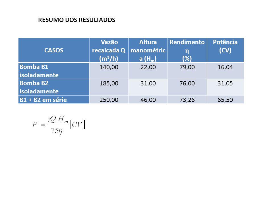Vazão recalcada Q (m3/h) Altura manométrica (Hm)