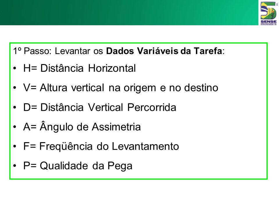H= Distância Horizontal V= Altura vertical na origem e no destino