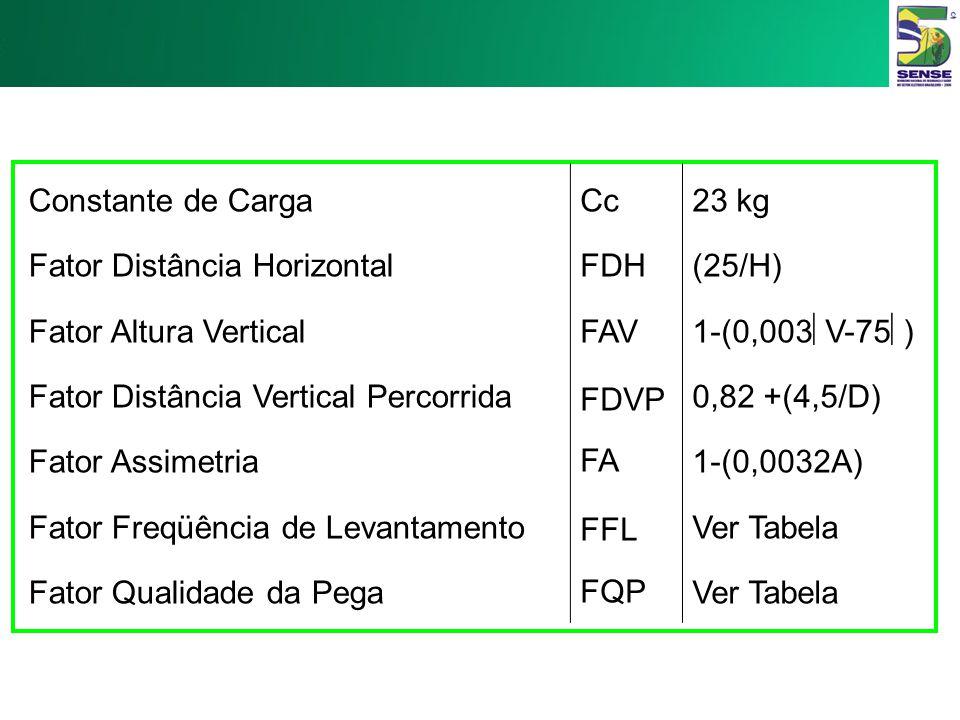 Constante de Carga Fator Distância Horizontal. Fator Altura Vertical. Fator Distância Vertical Percorrida.