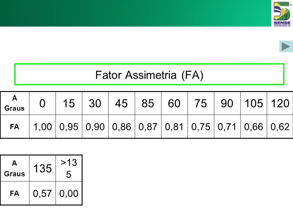 Fator Assimetria (FA) A. Graus. 15. 30. 45. 85. 60. 75. 90. 105. 120. FA. 1,00. 0,95. 0,90.