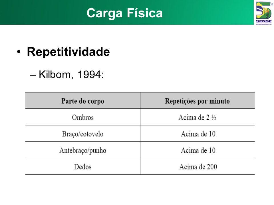 Carga Física Repetitividade Kilbom, 1994: