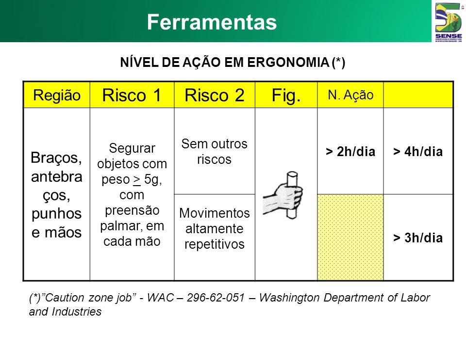 NÍVEL DE AÇÃO EM ERGONOMIA (*)