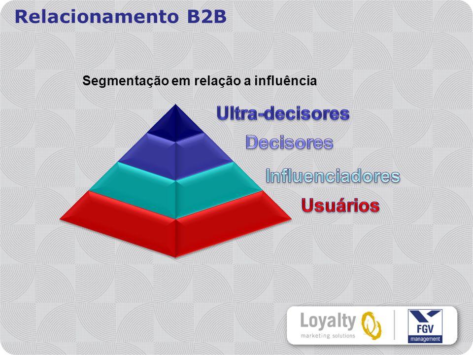 Ultra-decisores Decisores Influenciadores Usuários