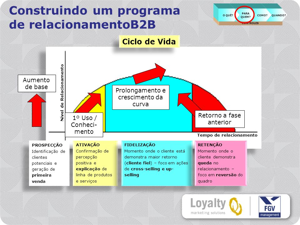 Construindo um programa de relacionamentoB2B