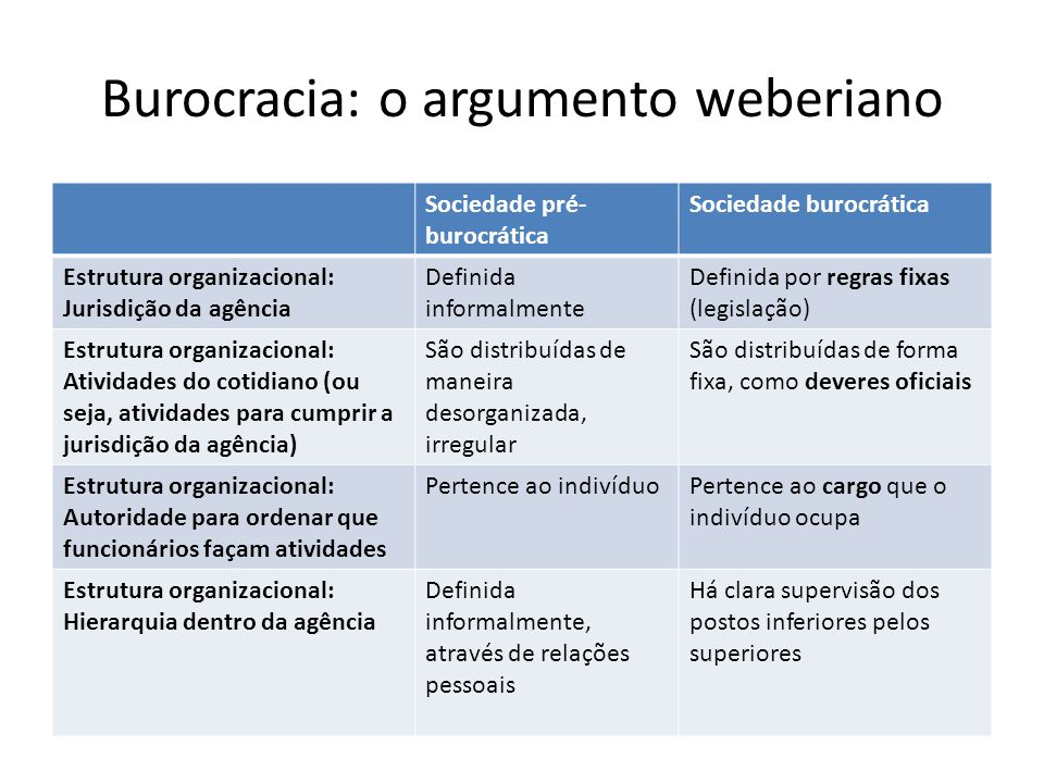 Burocracia: o argumento weberiano